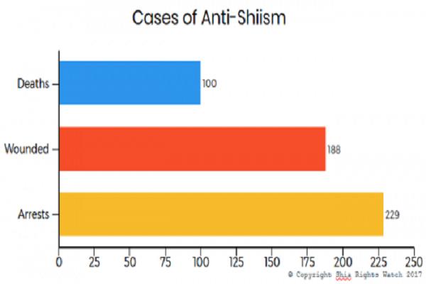 Bilan des faits anti-chiites en septembre 2017 | Le Mausolée de l'Imam Hussein